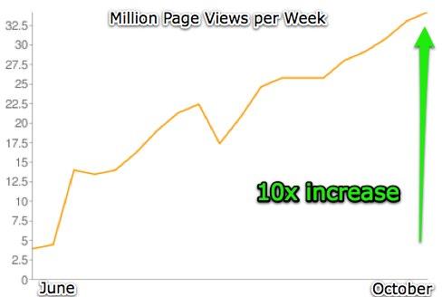 Mobile Wikipedia Statistics-2